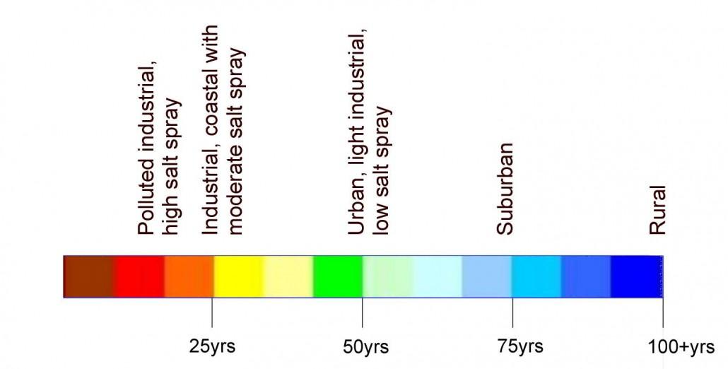 gabion life expectancy chart