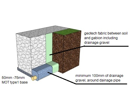 gabion installation layout