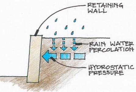 gabion drainage model