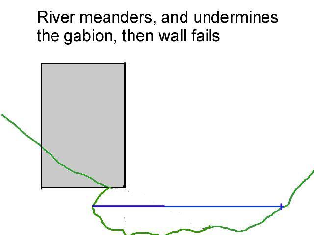 river undermones gabion